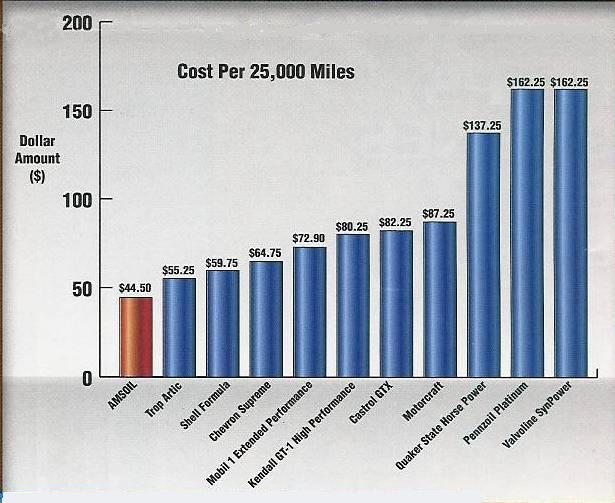 Motor Oil Comparison Testing Results November 2008